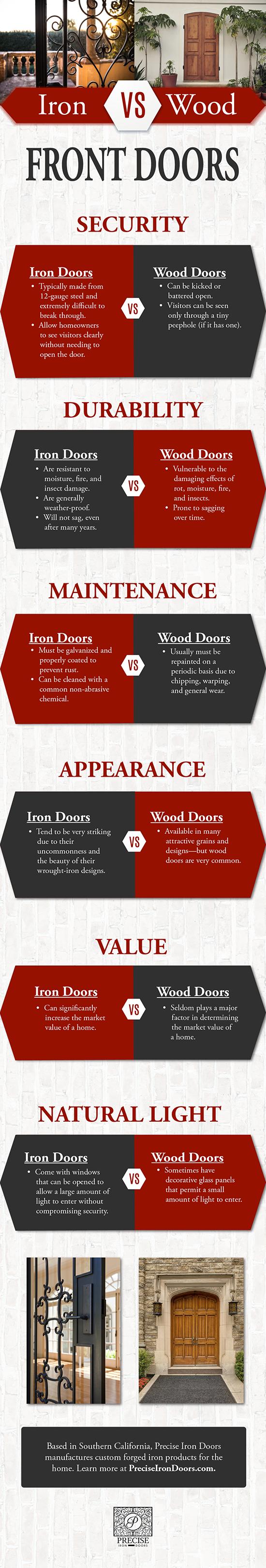 Iron vs. Wood Front Doors Infographic